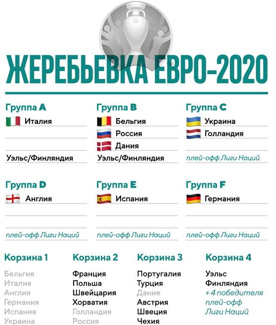 таблица жеребьевки евро 2020